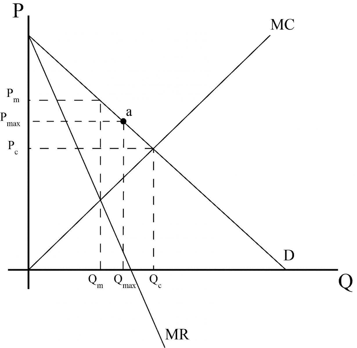 מחיר מקסימום - תרשים 22