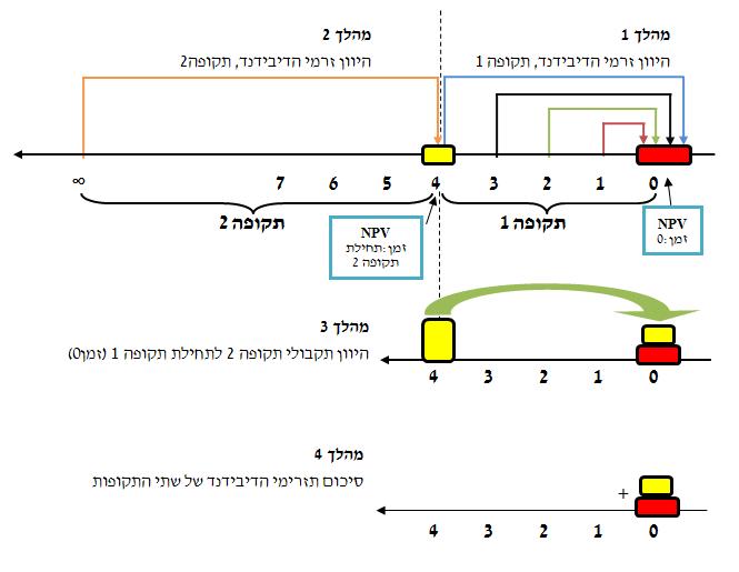 הצגה גרפית של 4 מהלכי הפתרון