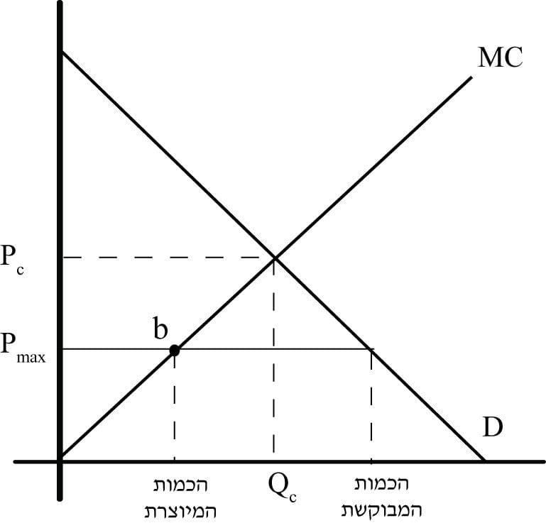 קביעת מחיר מקסימום - תרשים 23