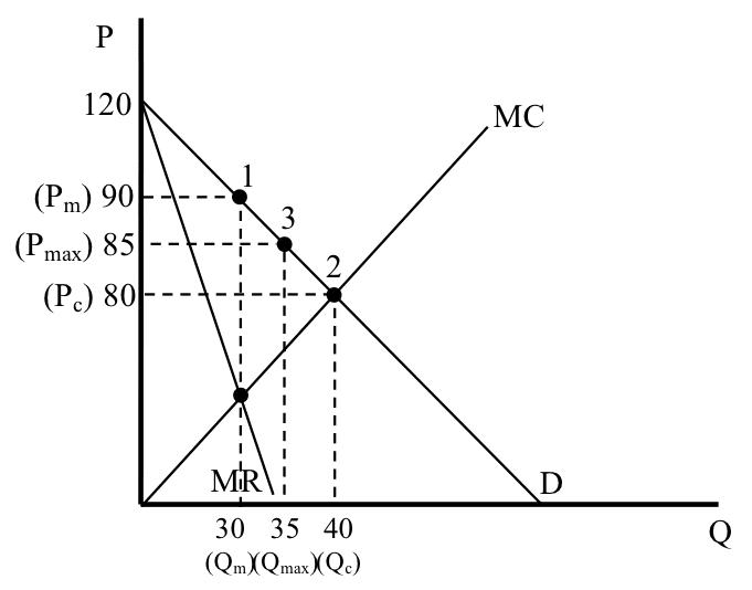 מחיר מקסימום - תרשים 24
