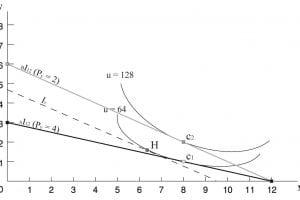 תרשים 27 – תמונת מצב של הסלים: C1, C2 ו- H