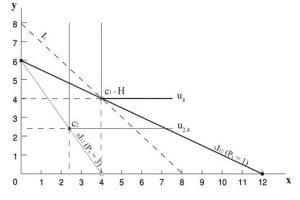 תרשים 28 – תמונת מצב של הסלים: C1 , C2 ו- H