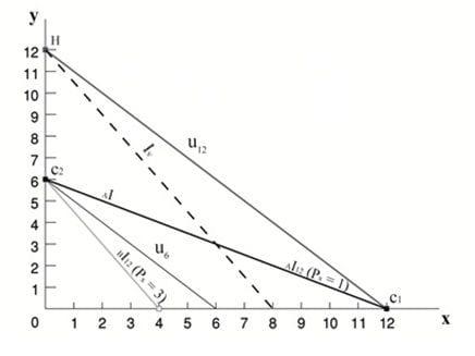 תרשים 29 – תמונת מצב של הסלים