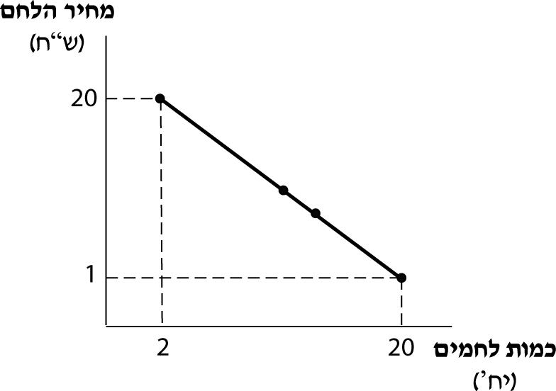 תרשים 3.14- עקומת PCC ללחם