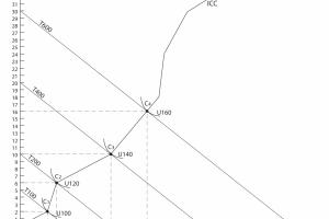 תרשים 3.3 – קו הכנסה – תצרוכת (ICC ) של משה