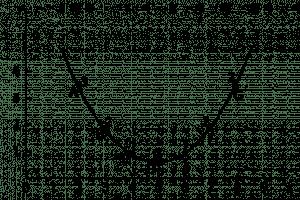 המחשת המשמעות של הנגזרת א'