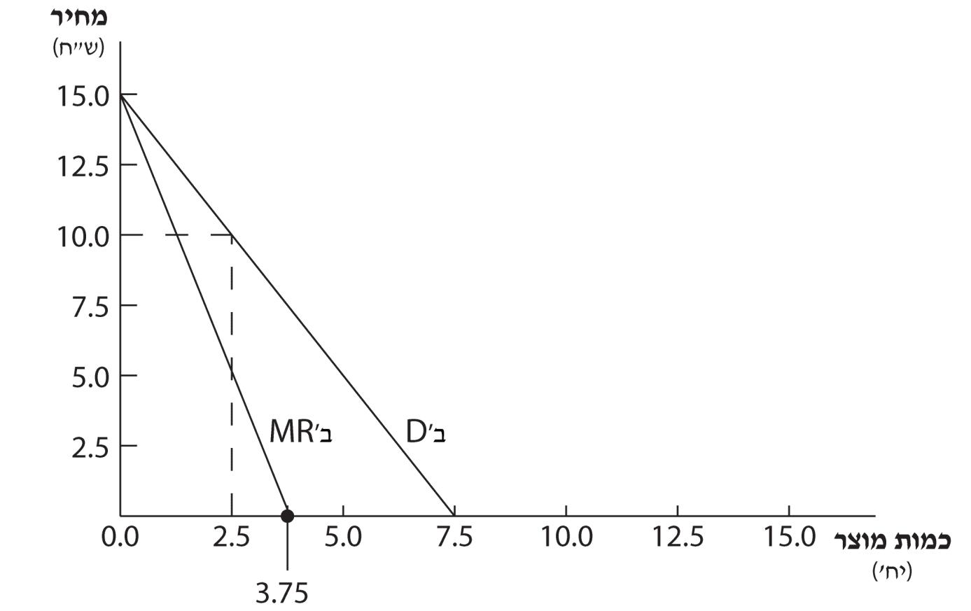 תרשים 5.2 – מונופול מפלה דרגה III –  אוכלוסיה ב'