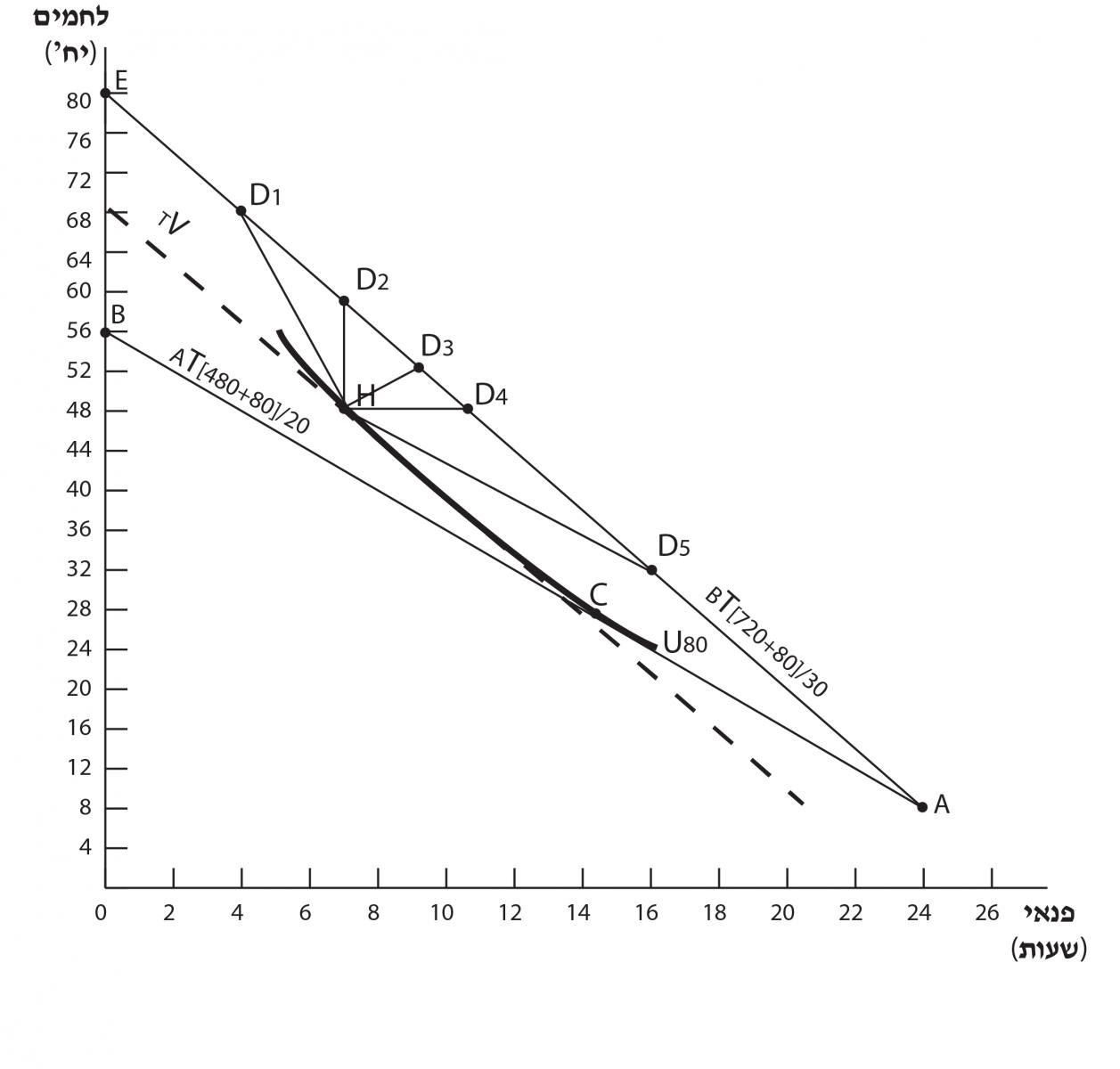 תרשים 6.3 – עלייה בשכר