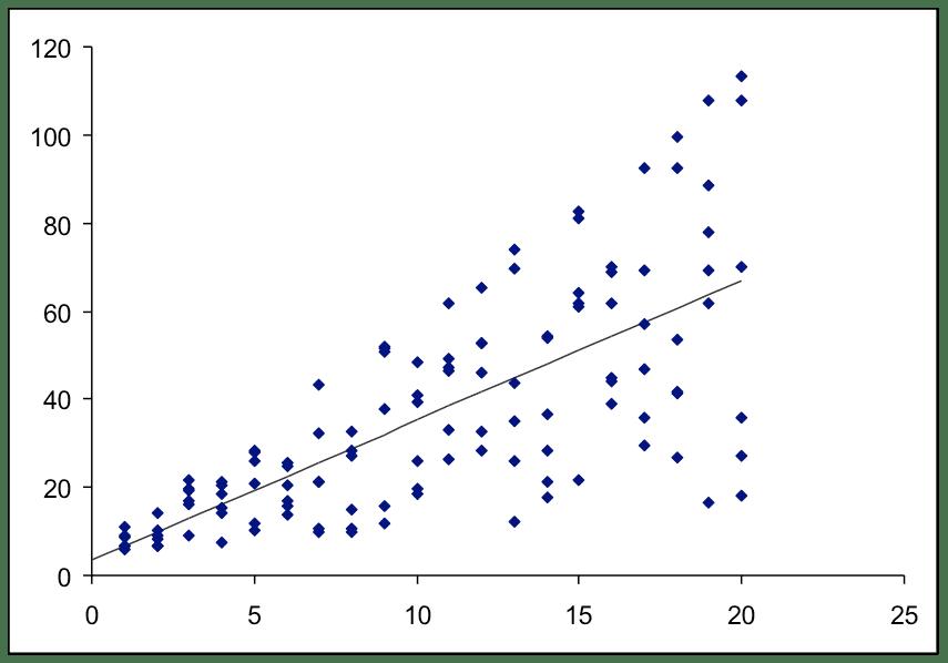 יש אזור שבו השונות קטנה (התצפיות מפוזרות בקרבת הקו) ויש אזור שבו השונות גדולה (התצפיות רחוקות מהקו).