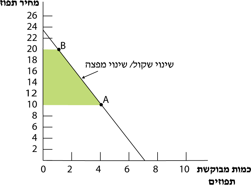 תרשים 7.1 – השינוי השקול /מפצה על עקומת הביקוש לתפוזים