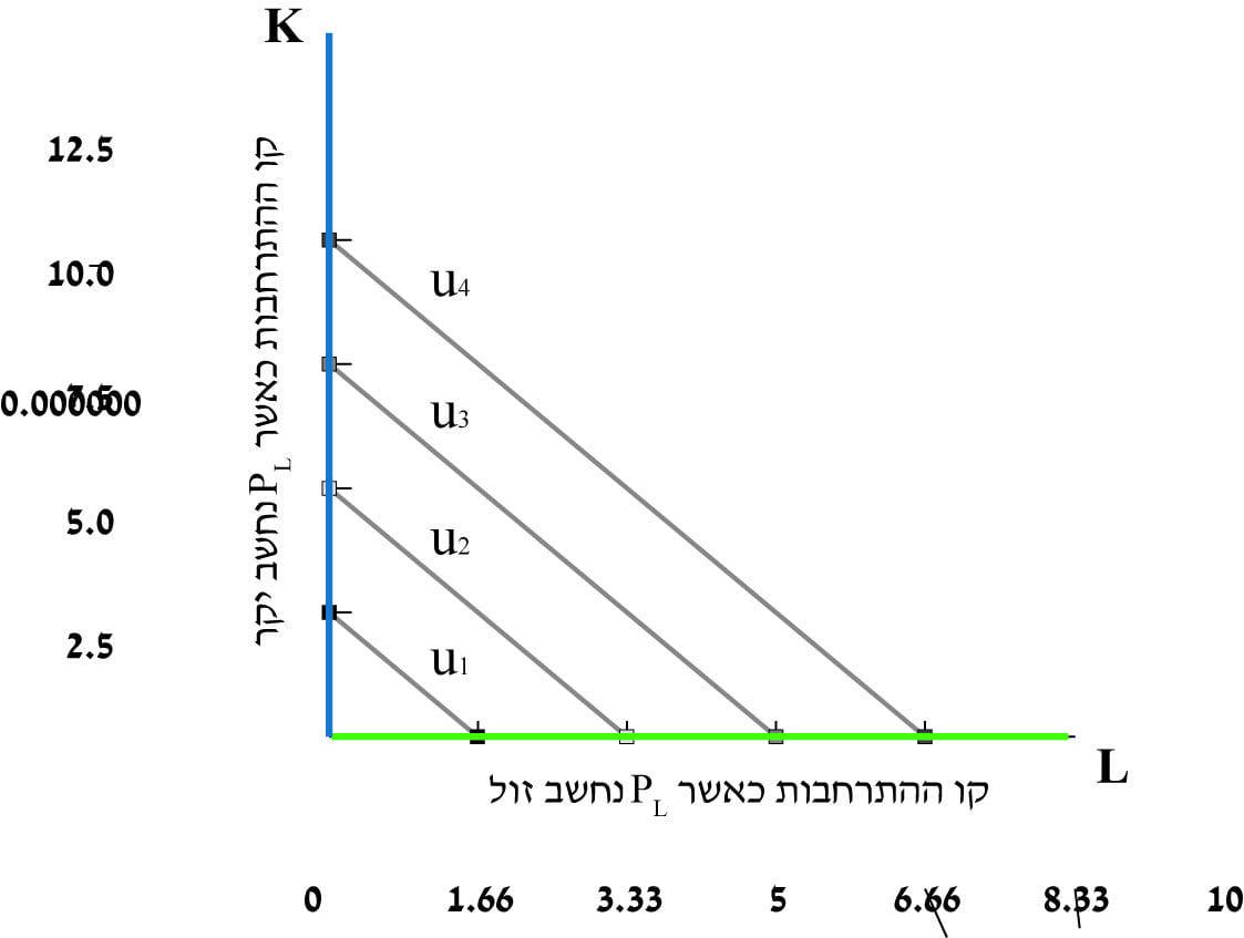 תרשים 8 – קו ההתרחבות בפונקציה לינארית