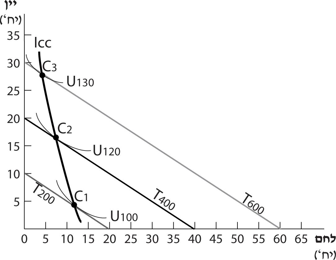 צורת עקומת הכנסה- תצרוכת (ICC) כאשר אחד המוצרים נחות