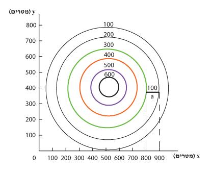 תוספת צירים x ו-y למפה טופוגרפית