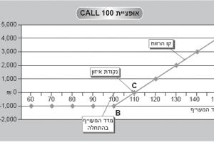 אופציית 100 CALL