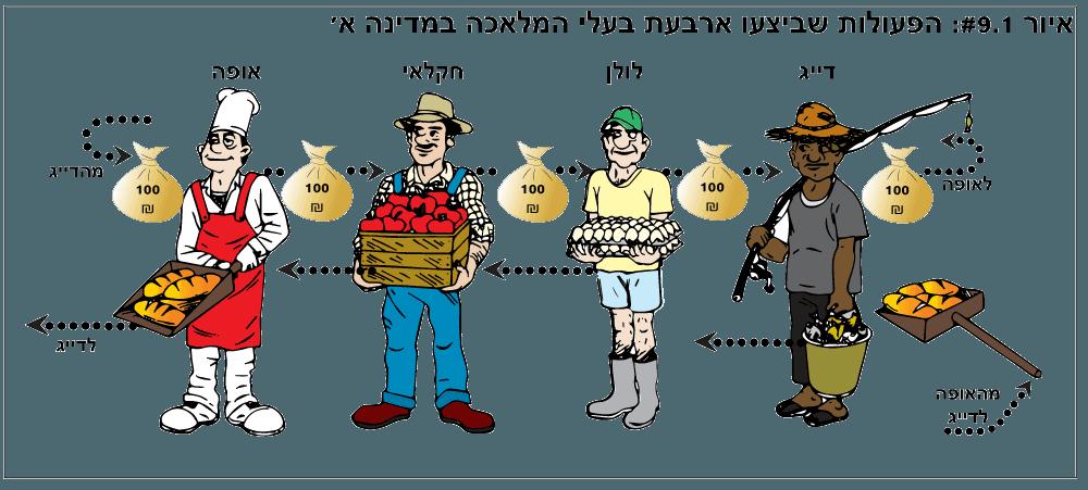 תורת הכמות של הכסף