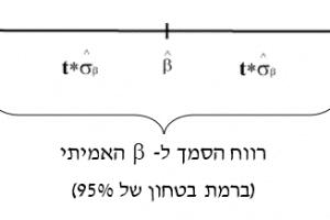 חישוב מדוייק של רווח הסמך (תוך שימוש בטבלה t)