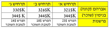 טבלה-8-1