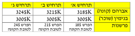 טבלה-8-2