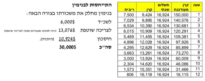 טבלה 2